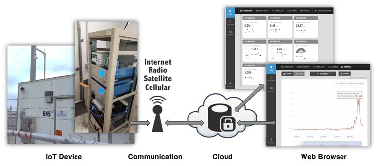 ambient-air-monitoring-in-the-cloud.jpg